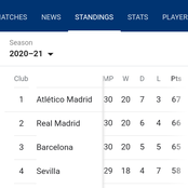 El Clasico Defeat: Nothing Has Been Decided Yet, The League Is Still Open With 8 More Games