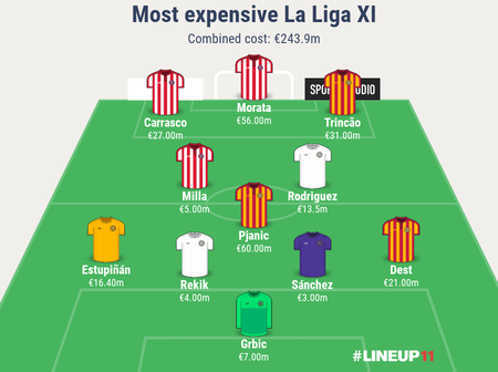 La Liga: An XI of the most expensive summer signing in each position- Barca players feature the most