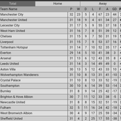 After Man Utd Defeated Totenham 3:1 & Arsenal Won 3:0, See The Current EPL Table