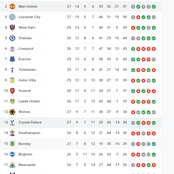 After Man U Drew 0:0, See How The EPL Table Looks As Man U Failed To Close In On 1st Place Man City