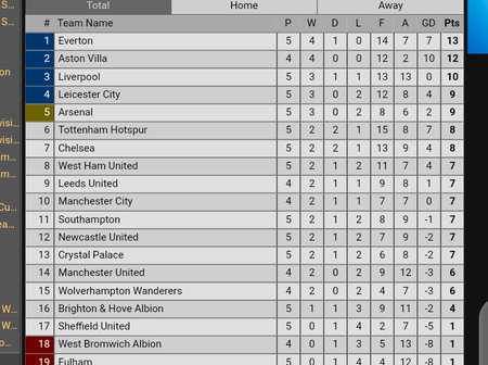 After Aston Villa Defeated Leicester City, This Is How The Premier League Table Now Looks Like