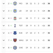 With United Topping The PL Table, Check Out United Next 10 premier League Games That Include Chelsea