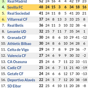 After Barcelona Won 2-0 Against Sevilla, This is How the New La Liga Table Standings Looks Like