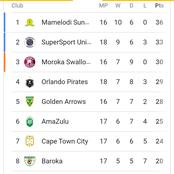 After Pirates were held stalemate by SSU check the PSL log standings