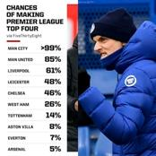 The Premier League Top Four Race Is On; Will Chelsea, Liverpool Or Leicester Drop To Europa League?