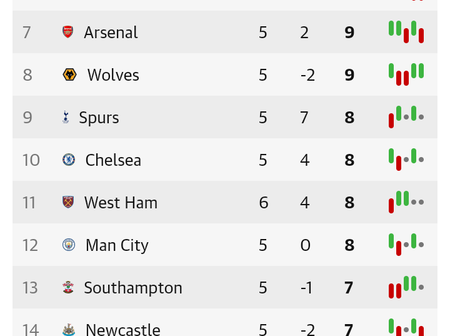 After Crystal Palace Beat Fulham 2-0, This Is How The EPL Table Looks Like