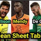 After De Gea Kept A Clean Sheet Against Chelsea, See Premier League Clean Sheet List