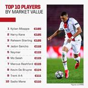See The Top 10 Best Players In The World Based On Their Market Value