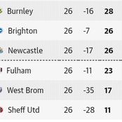After the Sunday EPL week 26 fixtures, This is how the Premier League table looks like