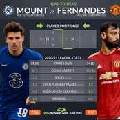 Promising Stats Showing Where Mason Mount Is Better Than Bruno Fernandes