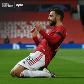 After scoring a Brace at half-time, Bruno Fernandes set another record