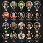 20 Players With Most Trophies in The 21st Century