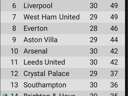 EPL Table After Today's Games as Tottenham & Aston Villa Close Gap On Chelsea In Top 4 Race
