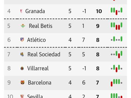 After Getafe Beat Barcelona 1-0, This Is How The La Liga Table Looks Like
