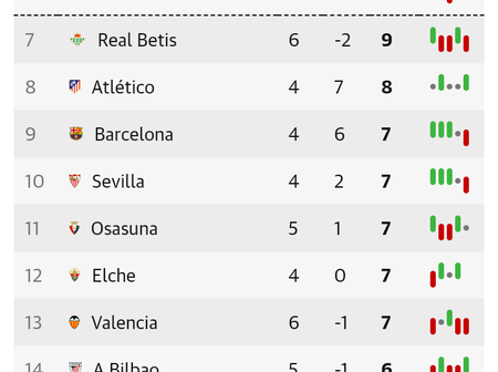 Spanish La Liga Table After Matchday 5 Fixtures
