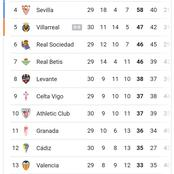 Spanish La liga Table and Top Goal Scorers After Yesterday's Games As Real Madrid Move Up The Table