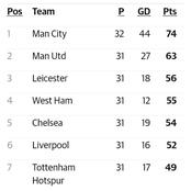 The EPL Table After Today's Games As Chelsea Crashes Out Of The Top-Four.