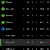 After Fulham Beat Liverpool 1-0, This is How The EPL Table Looks Currently