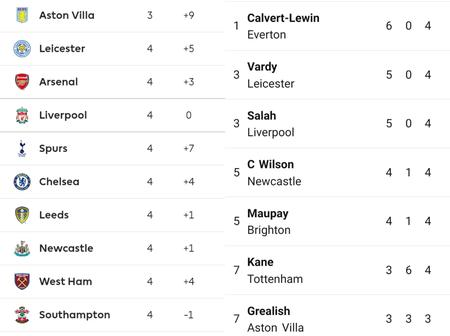 Premier League Table: Top Goalscorers, Best Assist, Clean Sheets