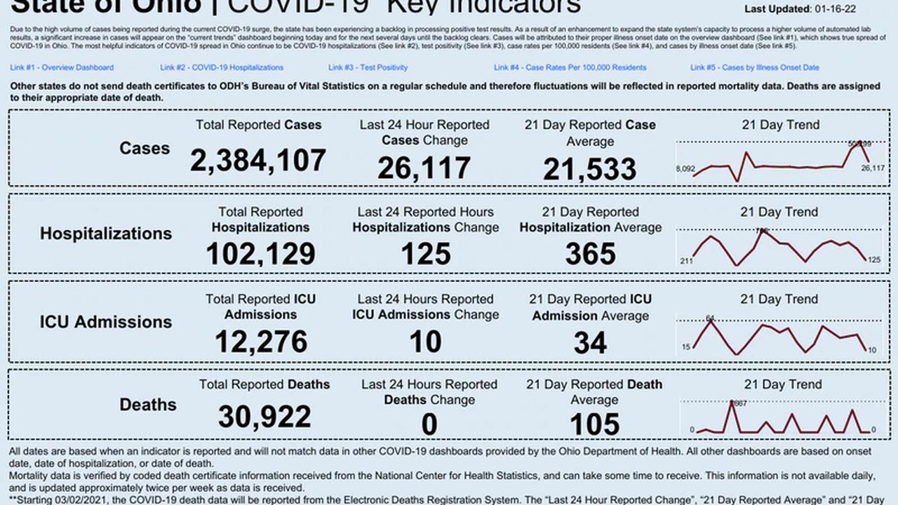 Number of new COVID-19 cases reported in Ohio dwindling