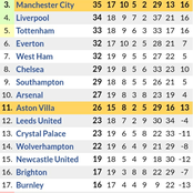 If Man City Draws & Manchester United Wins Today, See How the Premier League Table will Change