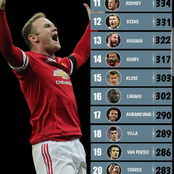 Checkout The Top 20 Goalscorers In The 21st Century; See Messi And Ronaldo's Positions With Goals.
