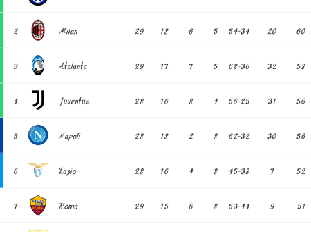 Italian Série A Table, Top goalscorers And Playmakers After Matchday 29