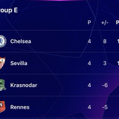 CHAMPIONS LEAGUE: Checkout The Surprise Position Of ALL 4 EPL Teams In The Competition