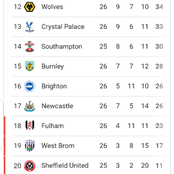 After Man U drew 0-0, and Tottenham won 4-0, see how the premier league table currently looks like.