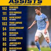 10 Players With Most Assists In Premier League History