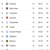 Manchester United Remain Unbeaten Through The 13 Premier League Away Matches And Ranked 3rd In EPL.