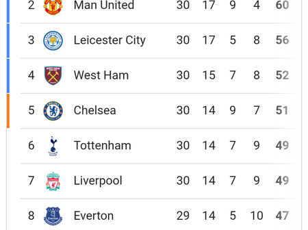 After Manchester City Were Beaten By Leeds United, See How The Premier League Table Changed