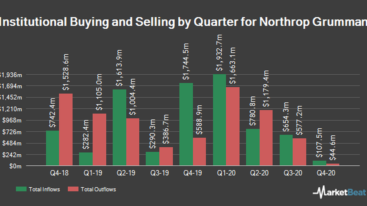 Northrop Grumman Co. (NYSE:NOC) Shares Sold by Nisa Investment Advisors LLC