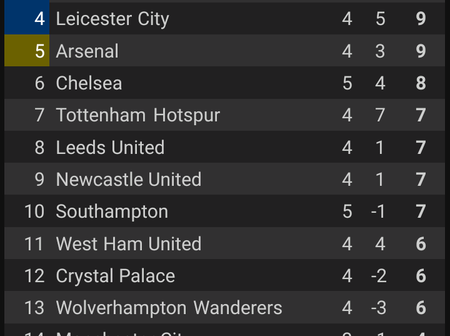 The Race For The Title Has Started. Checkout The EPL Table For Today, After Chelsea Match