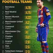 The World's Most Valuable Football Teams According To Forbes, Man United Ranks Ahead Of Man City
