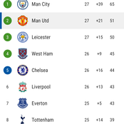 After Man United and Leicester City Drew In Their Matches Yesterday, See How EPL Table Looks Now