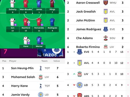 Premier League Team Of The Week, Top Goalscorers, Table, And Top Assist As Of Gameweek Five.