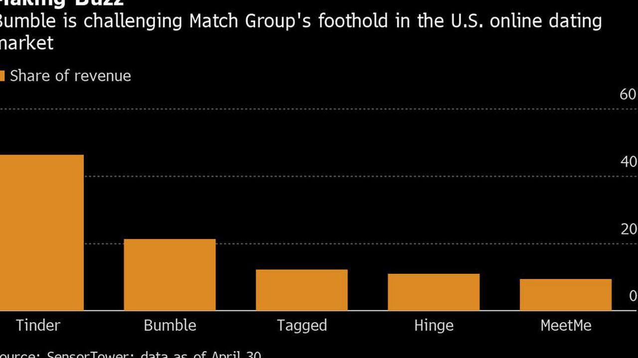 Bumble Adds Users, Swings to Profit But Gives Cautious Outlook