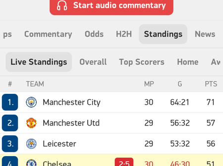 Table Standings After Chelsea Gets Embarrassed by West Brom