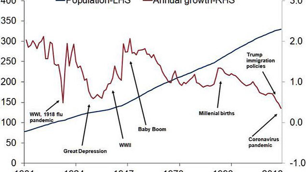 US population grew by just 1.2 million people in 2020 - the lowest rate of growth since 1918 as Trump's immigration crackdown and COVID-19 are blamed, new study finds
