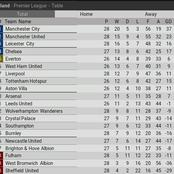 After Manchester United, Liverpool and Newcastle games, See The New EPL Table