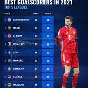 10 Best Goalscorers In The Year 2021 in Europe's Top Five Leagues - Cristiano Ronaldo Ranked 4th