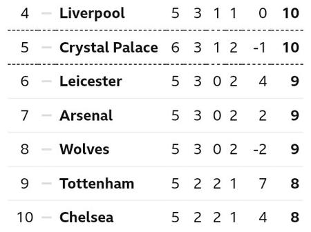 After Fulham lose to Crystal Palace 1-2 at Craven Cottage, This is how The EPL Table Looks Like