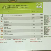 Just in. ANC Takes Lead, Ford Kenya Secures Kabuchai Victory As UDA's Candidate Comes Third