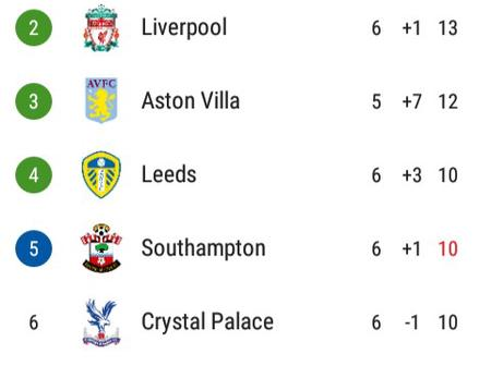 After Southampton Beat Everton 2-0, This Is How The EPL Table Looks Like