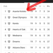 Kotoko grabs top spot of the Ghana premier league table after a hard fought win over Berekum Chelsea
