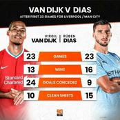 Don't Compare Van Dijk To Dias. See Their Stats After The First 23 Games For Liverpool /Man City
