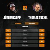 Stop Comparing Jurgen Klopp And Thomas Tuchel, See Their All Time Stats