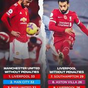 Manchester United and Liverpool positions without penalties this season.