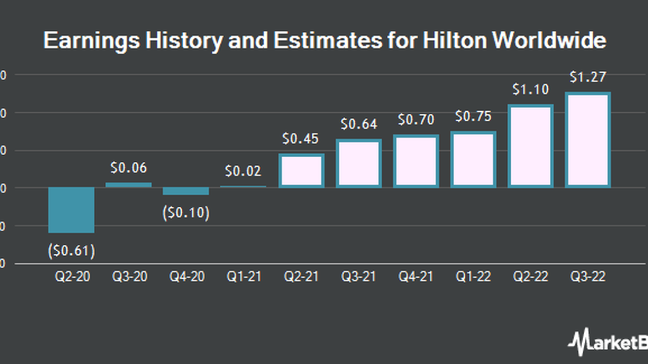 Q2 2021 EPS Estimates for Hilton Worldwide Holdings Inc. Lowered by Analyst (NYSE:HLT)